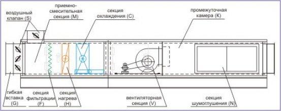 Приточная установка П1 (5434 м3час, 500 Па) с автоматикой