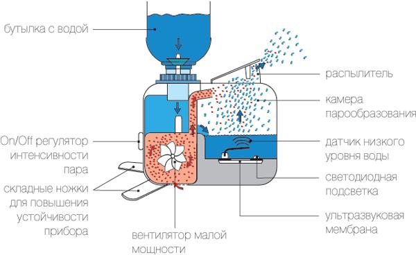 Как сделать изотермический ПарКак сделать изотермический Домики